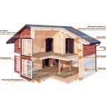 Этапы строительства СИП дома
