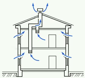 вентиляция в сип доме