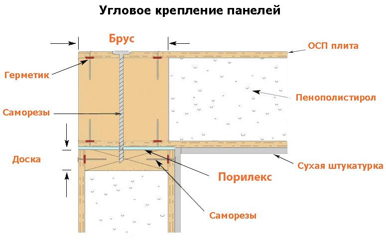 Угловое соединение сип панелей